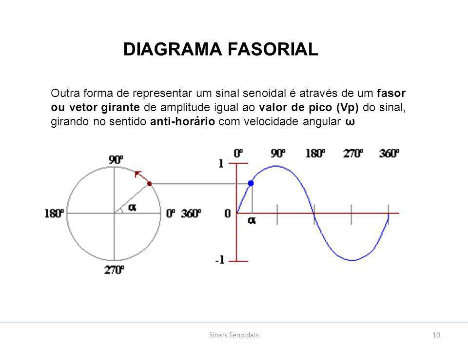 Diagrama fasorial