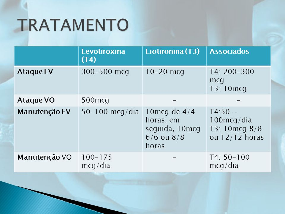 TRATAMENTO Levotiroxina (T4) Liotironina (T3) Associados Ataque EV