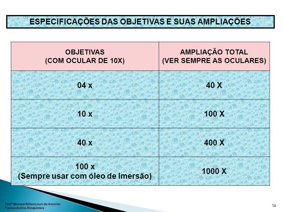 ESPECIFICAÇÕES DAS OBJETIVAS E SUAS AMPLIAÇÕES