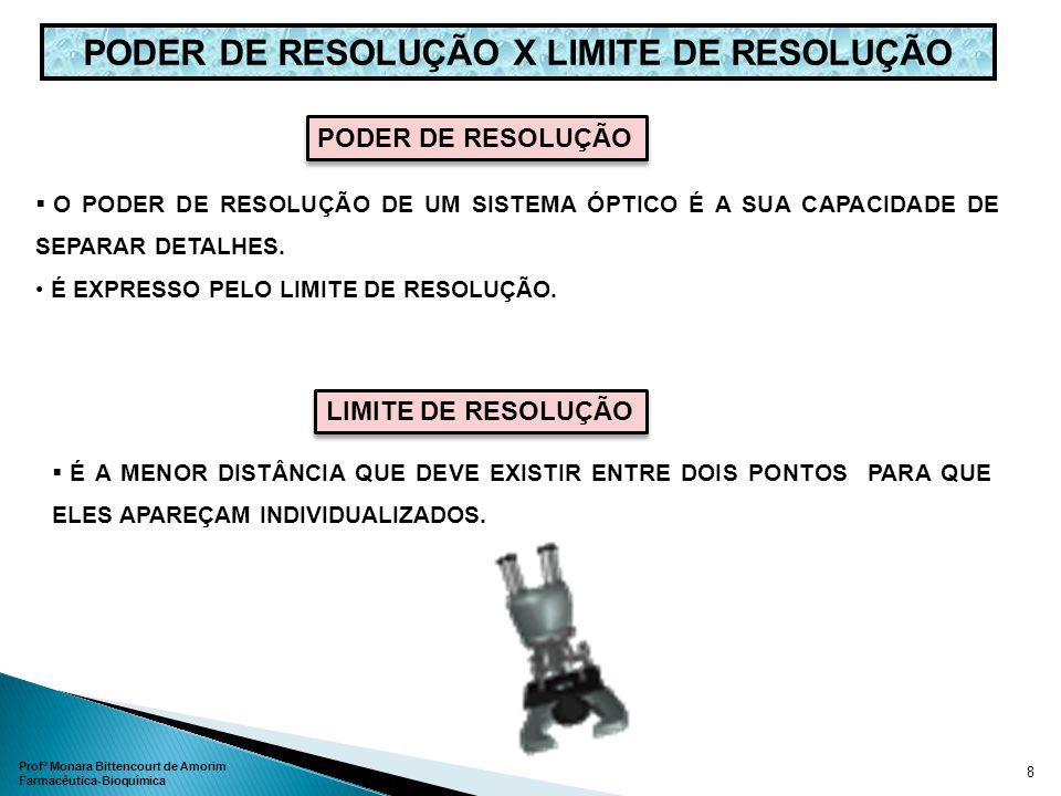 PODER DE RESOLUÇÃO X LIMITE DE RESOLUÇÃO