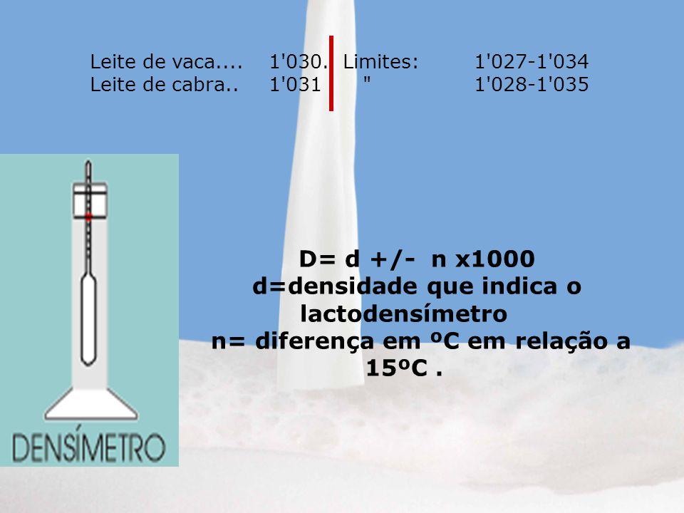 d=densidade que indica o lactodensímetro