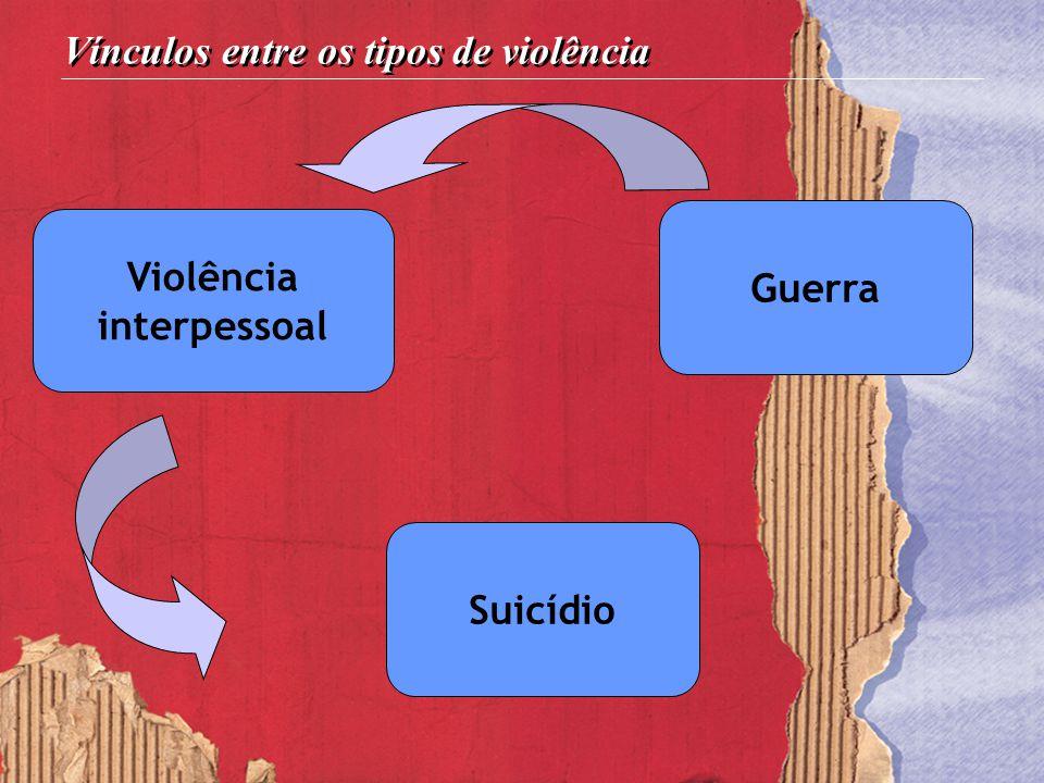 Guerra Violência interpessoal Suicídio