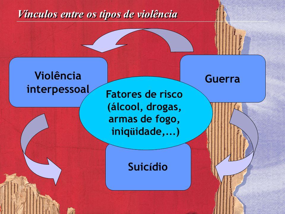 Vínculos entre os tipos de violência
