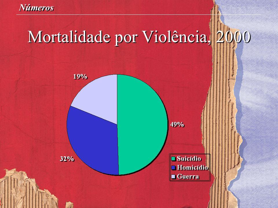 Mortalidade por Violência, 2000