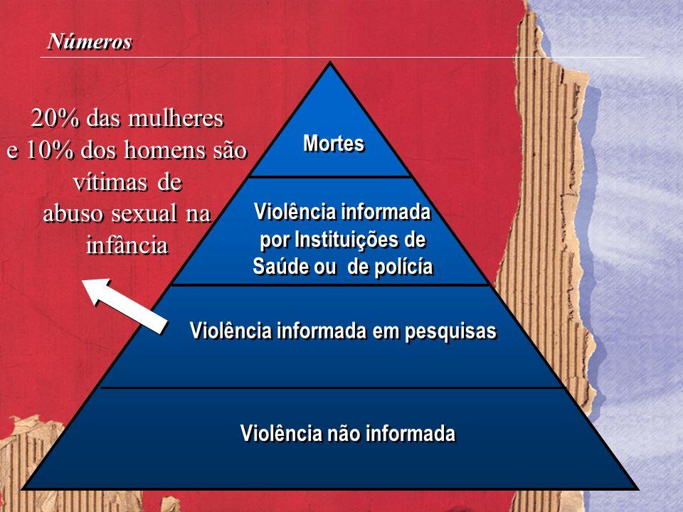Violência informada em pesquisas