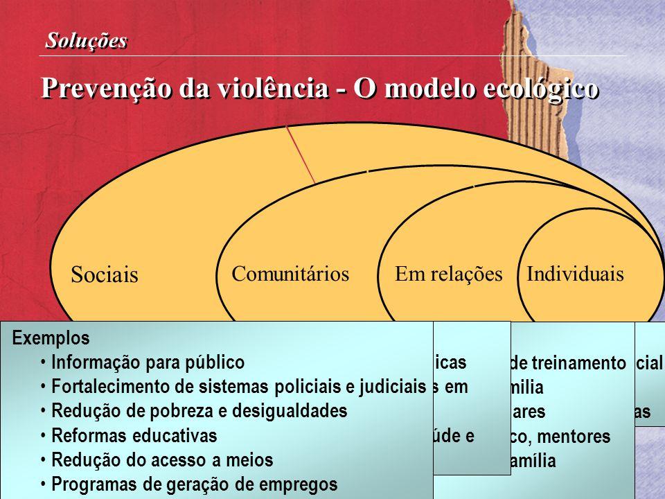 Prevenção da violência - O modelo ecológico