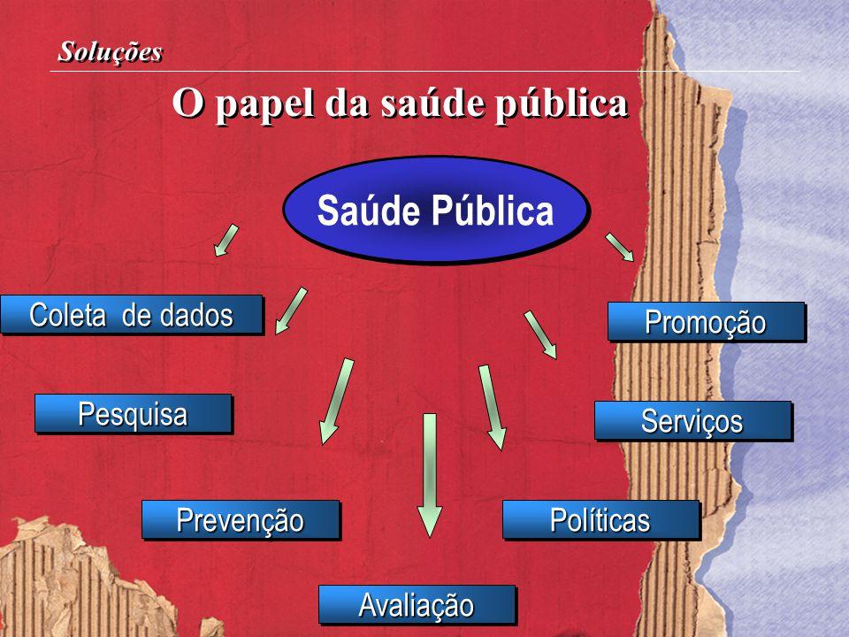 O papel da saúde pública