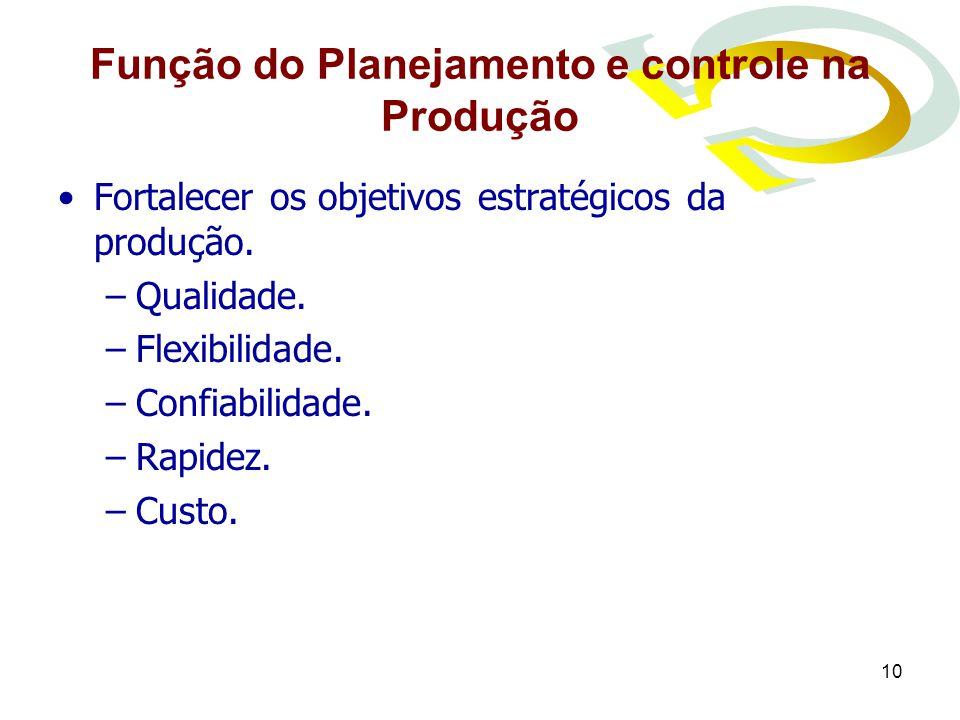 Função do Planejamento e controle na Produção