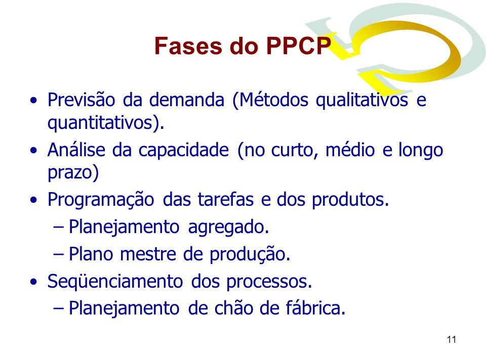 Fases do PPCP Previsão da demanda (Métodos qualitativos e quantitativos). Análise da capacidade (no curto, médio e longo prazo)