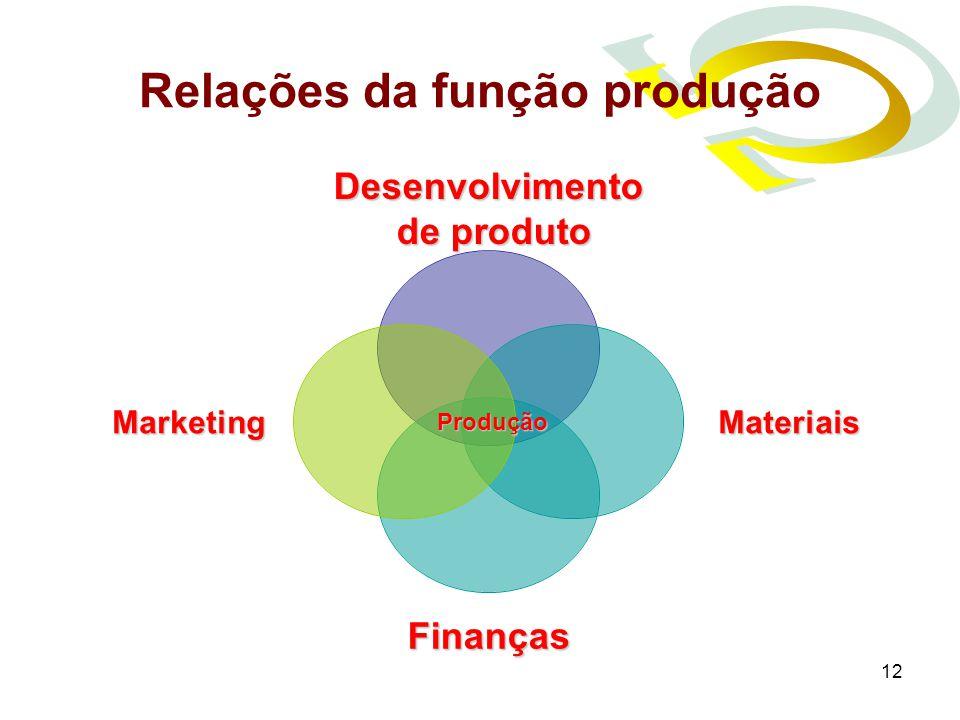 Relações da função produção