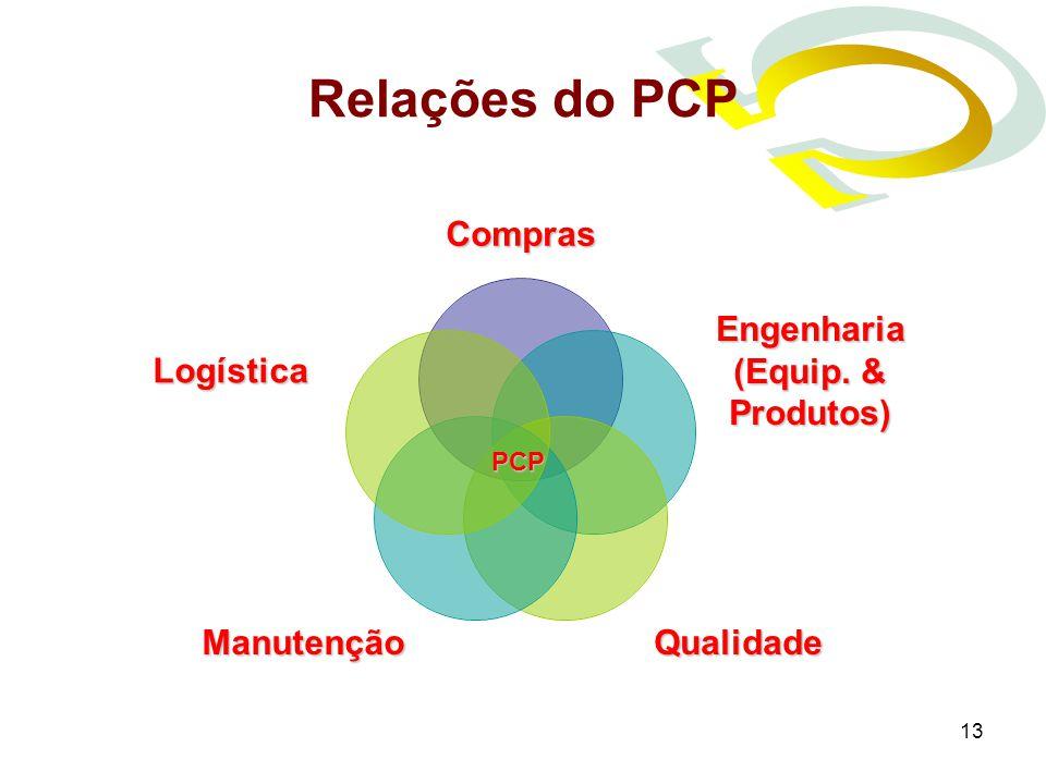 Relações do PCP