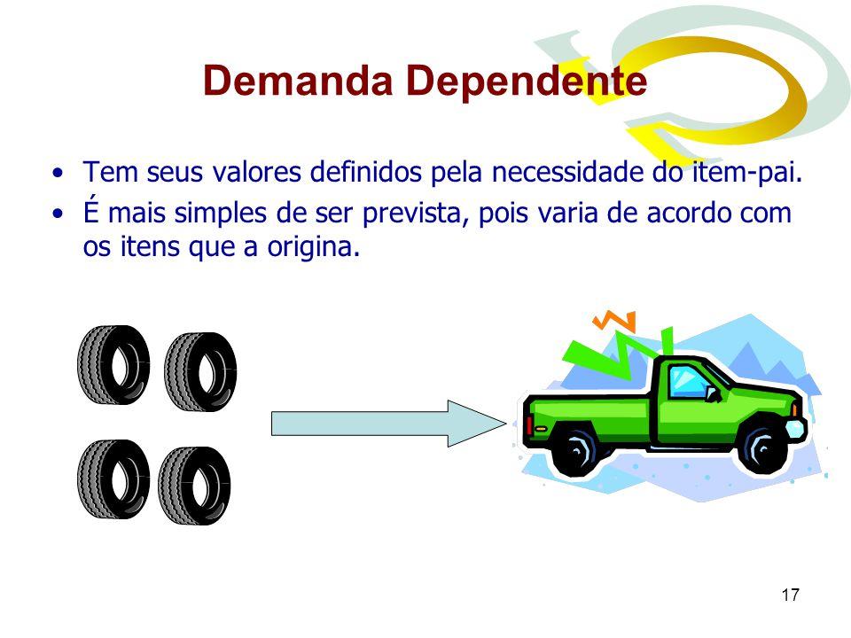 Demanda Dependente Tem seus valores definidos pela necessidade do item-pai.
