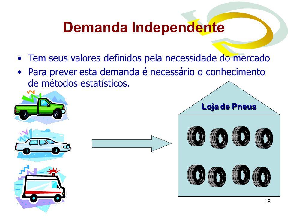 Demanda Independente Tem seus valores definidos pela necessidade do mercado.