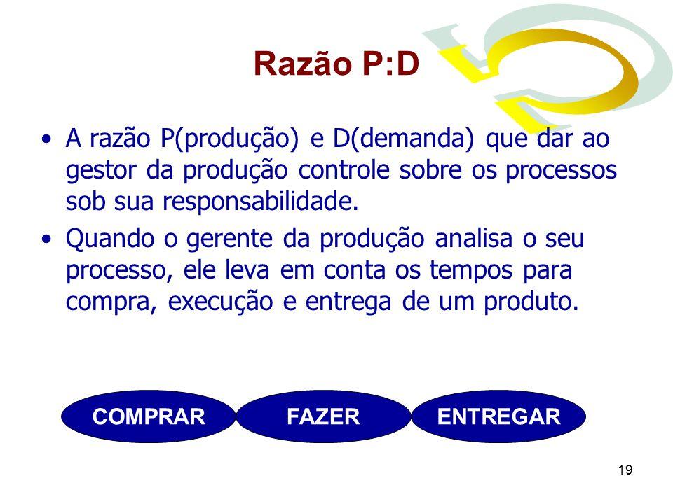 Razão P:D A razão P(produção) e D(demanda) que dar ao gestor da produção controle sobre os processos sob sua responsabilidade.