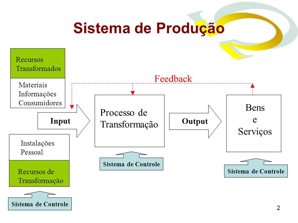 Sistema de Produção Feedback Bens Processo de e Transformação Serviços