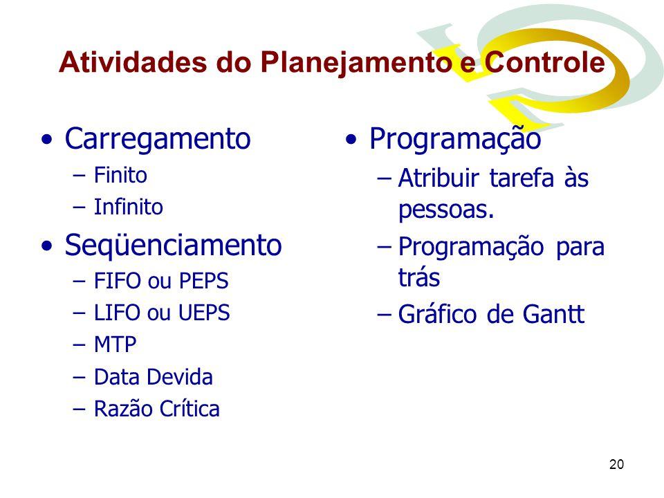 Atividades do Planejamento e Controle