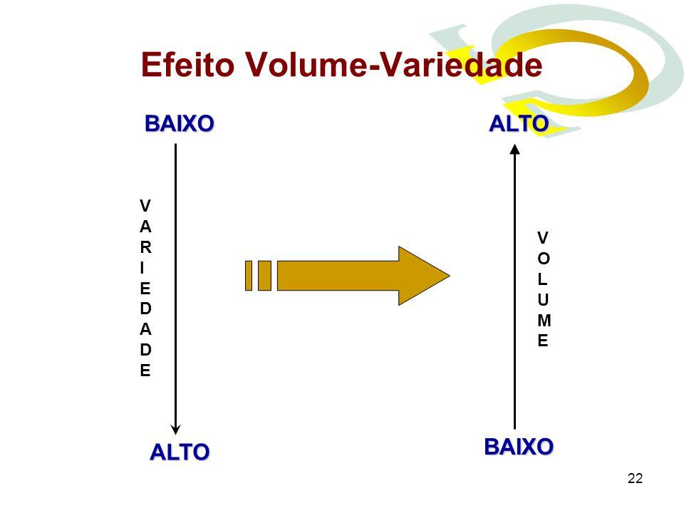 Efeito Volume-Variedade