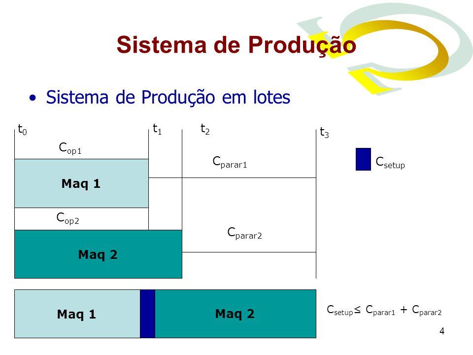 Sistema de Produção Sistema de Produção em lotes t0 t1 t2 t3 Cop1