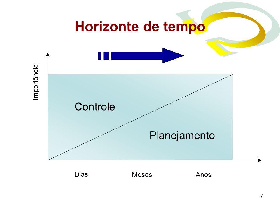 Horizonte de tempo Importância Controle Planejamento Dias Meses Anos