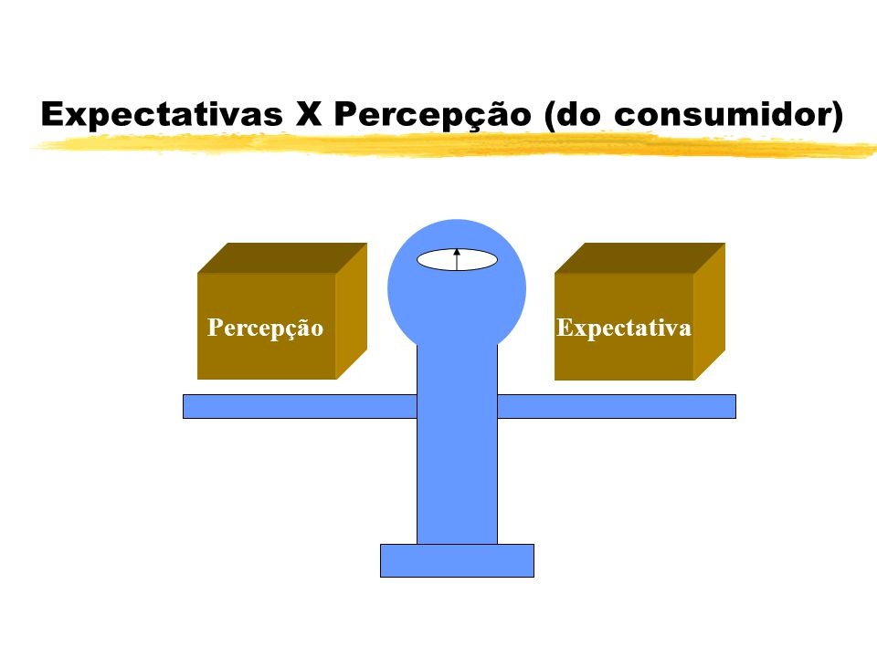 Expectativas X Percepção (do consumidor)