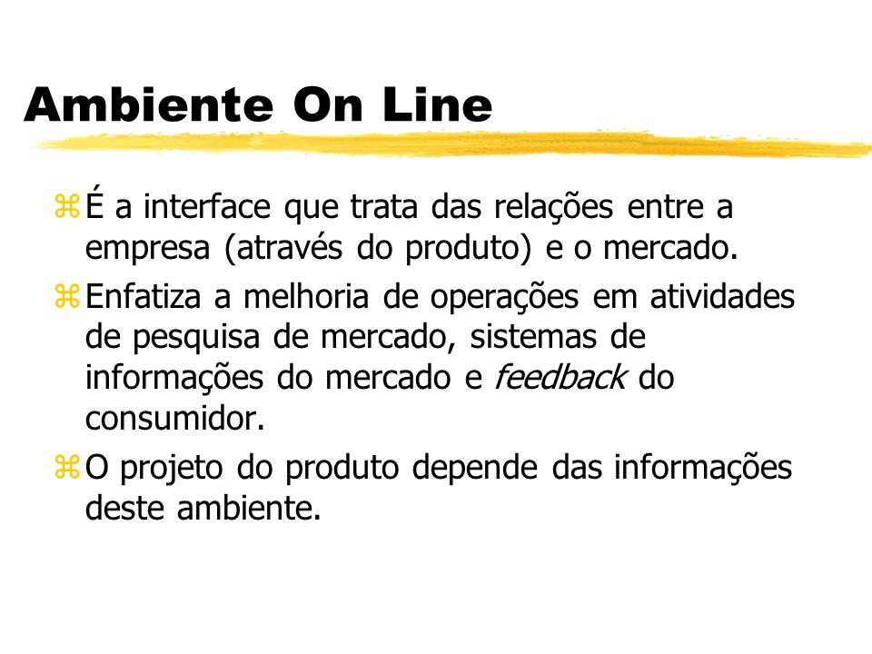 Ambiente On Line É a interface que trata das relações entre a empresa (através do produto) e o mercado.