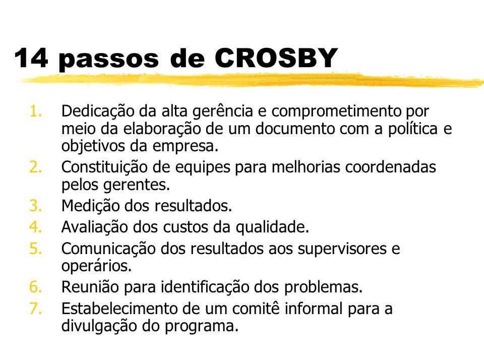 14 passos de CROSBY Dedicação da alta gerência e comprometimento por meio da elaboração de um documento com a política e objetivos da empresa.