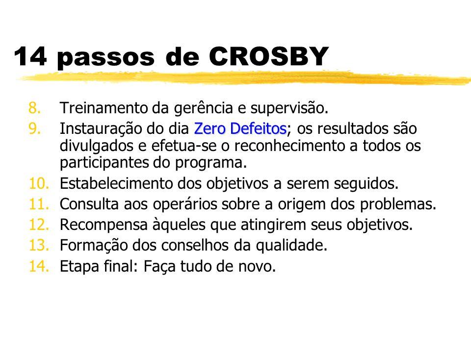 14 passos de CROSBY Treinamento da gerência e supervisão.