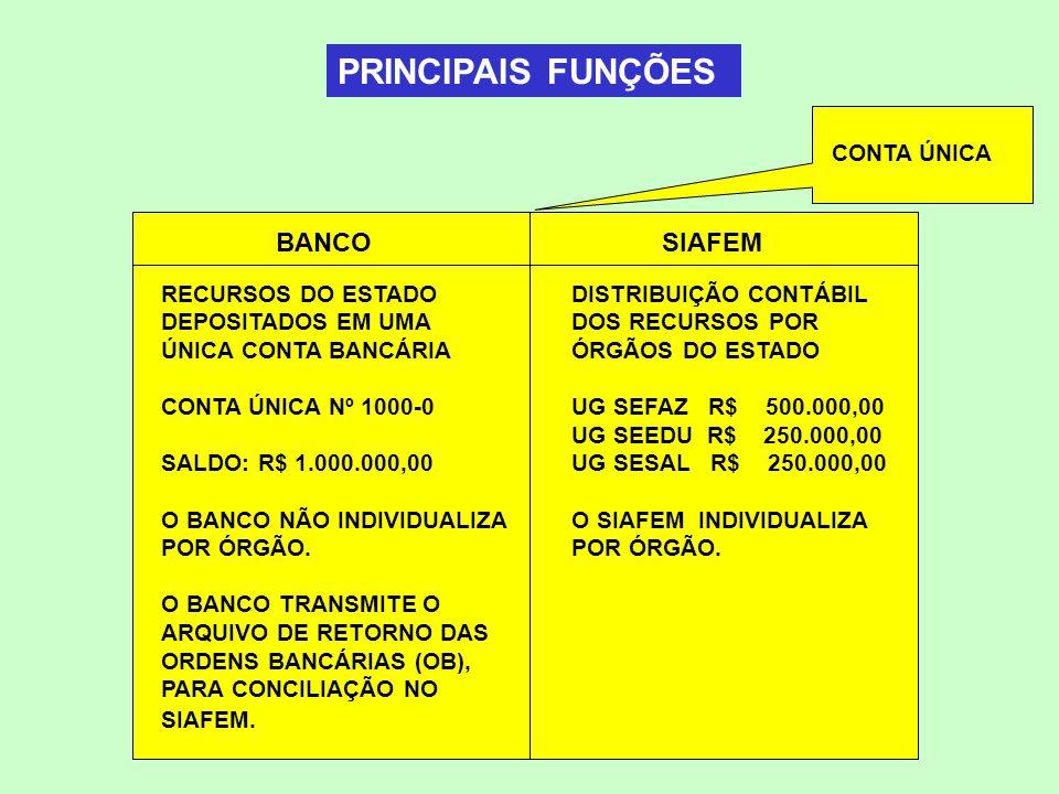 PRINCIPAIS FUNÇÕES BANCO SIAFEM CONTA ÚNICA RECURSOS DO ESTADO