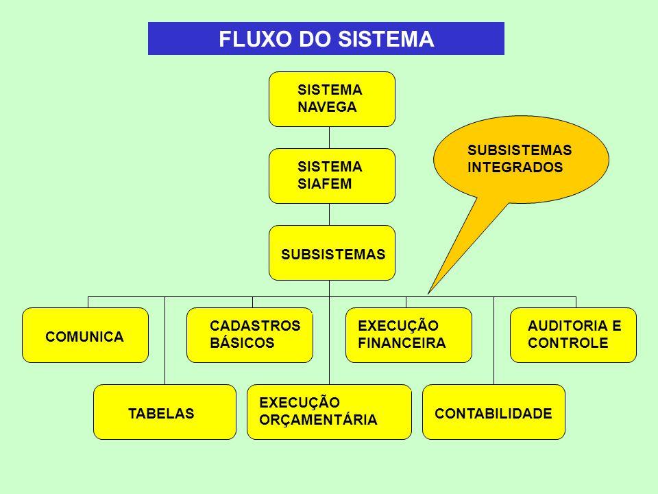 FLUXO DO SISTEMA SISTEMA NAVEGA SUBSISTEMASINTEGRADOS