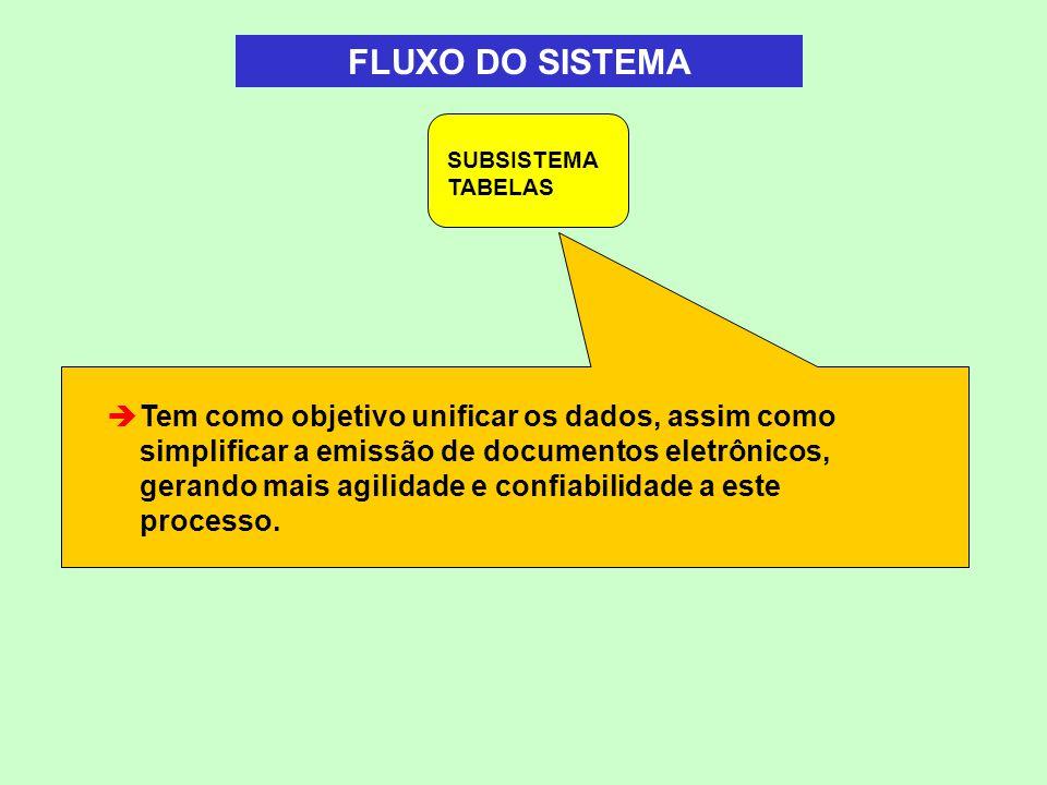 FLUXO DO SISTEMA SUBSISTEMA TABELAS.