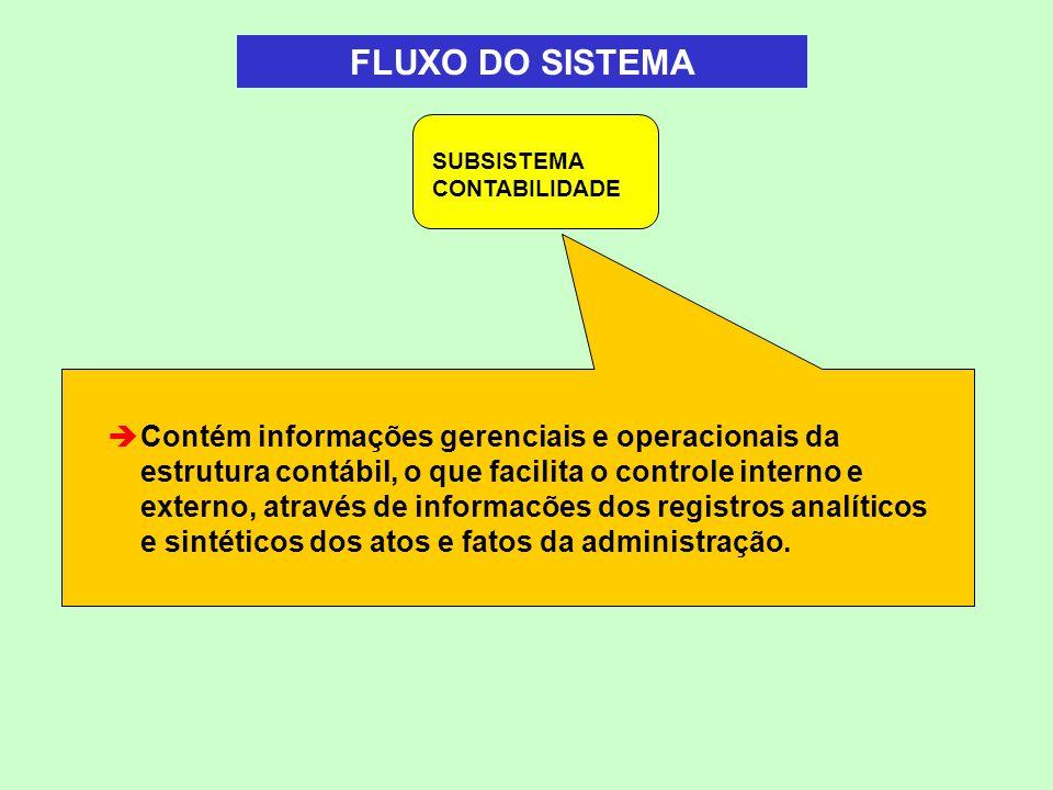 FLUXO DO SISTEMA SUBSISTEMA CONTABILIDADE.