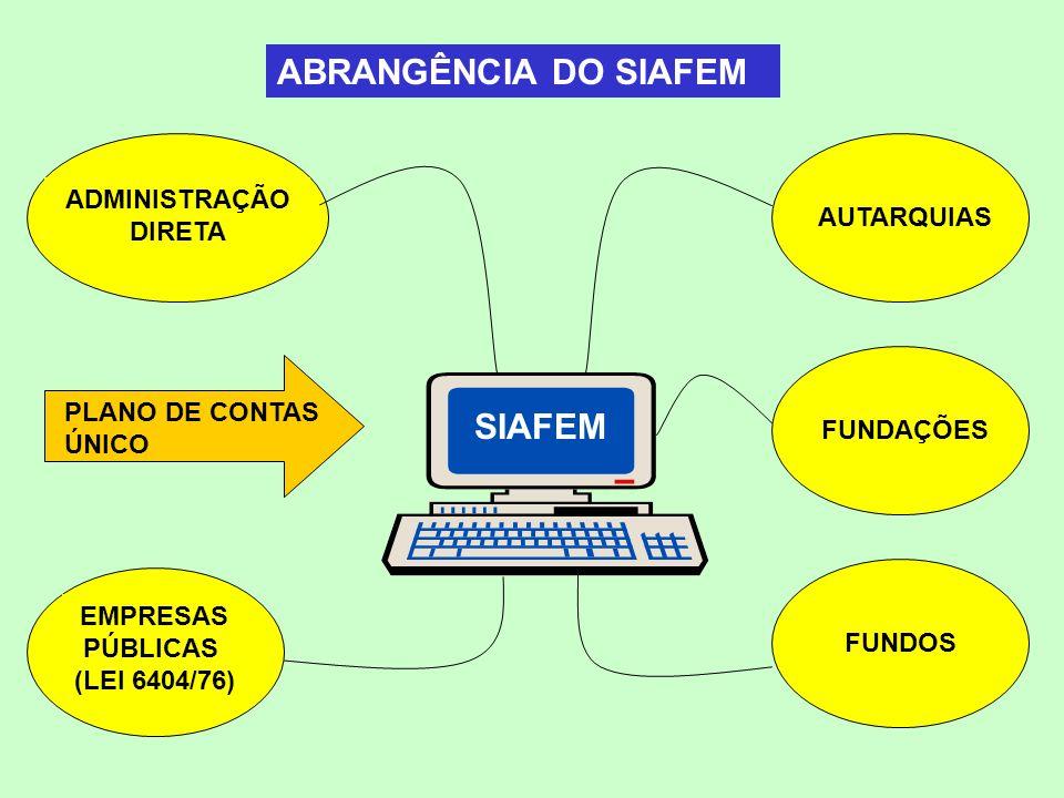 ABRANGÊNCIA DO SIAFEM SIPLAN SIAFEM ADMINISTRAÇÃO DIRETA AUTARQUIAS