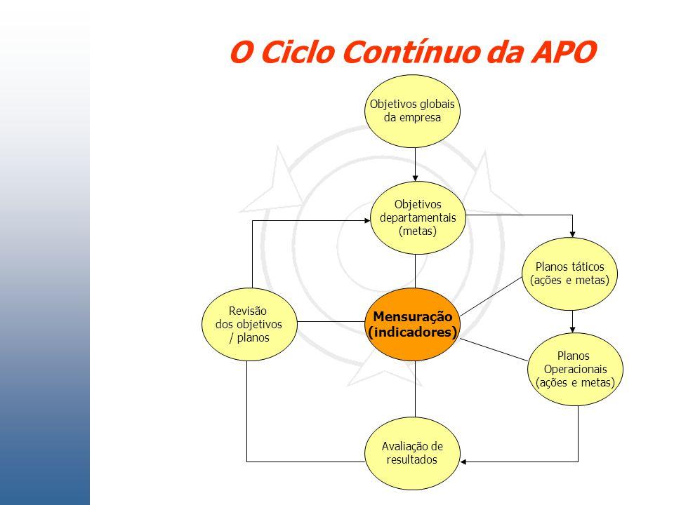 O Ciclo Contínuo da APO Mensuração (indicadores) Objetivos globais