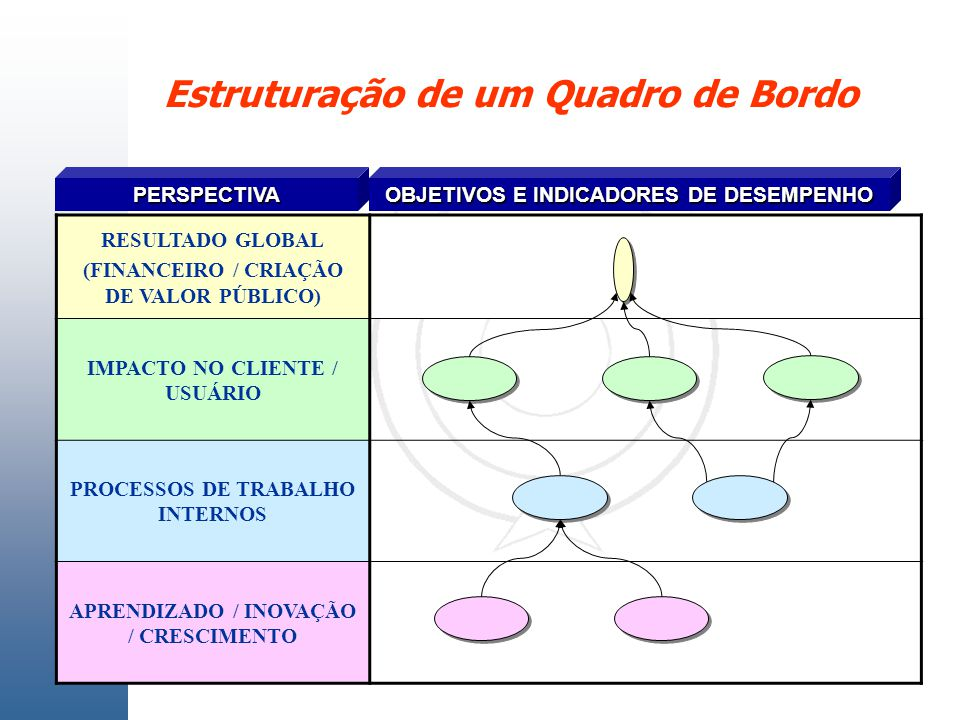 Estruturação de um Quadro de Bordo
