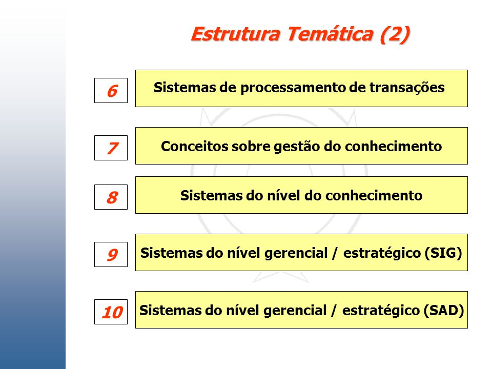Estrutura Temática (2) 6. Sistemas de processamento de transações. Conceitos sobre gestão do conhecimento.
