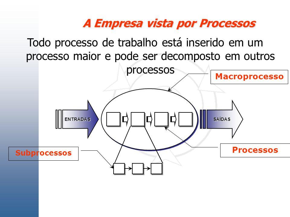 A Empresa vista por Processos