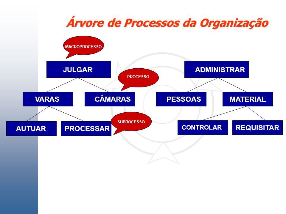 Árvore de Processos da Organização