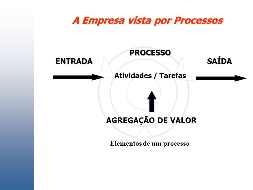 A Empresa vista por Processos Elementos de um processo
