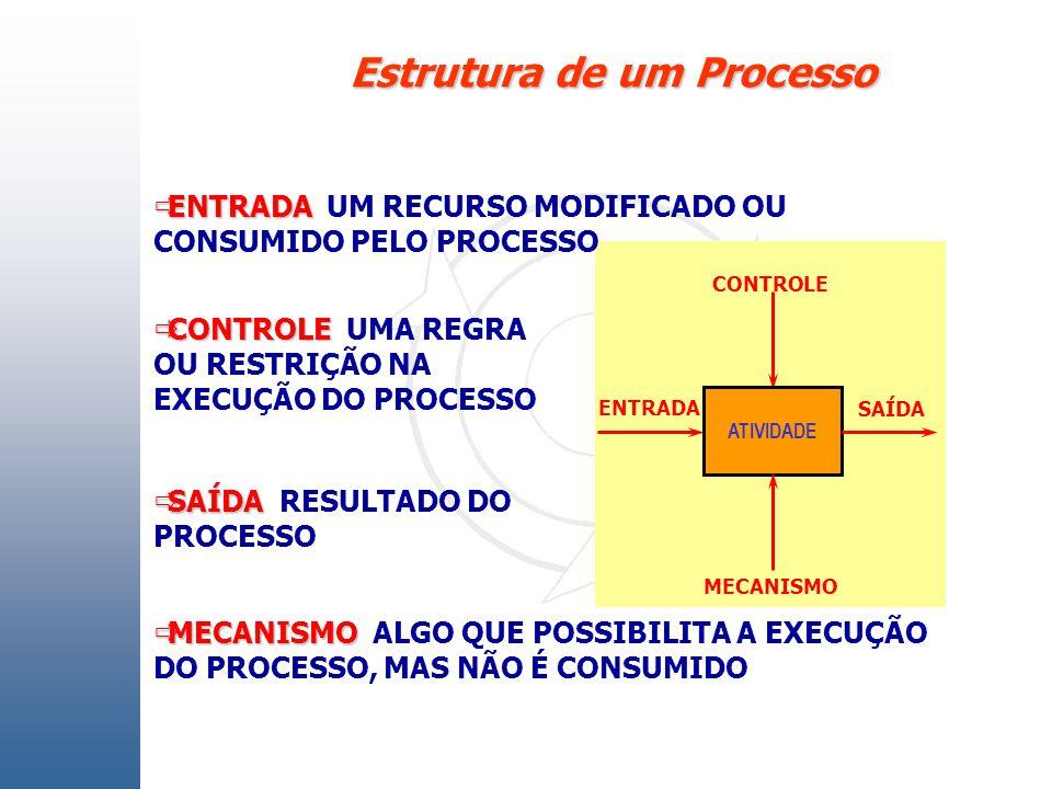 Estrutura de um Processo