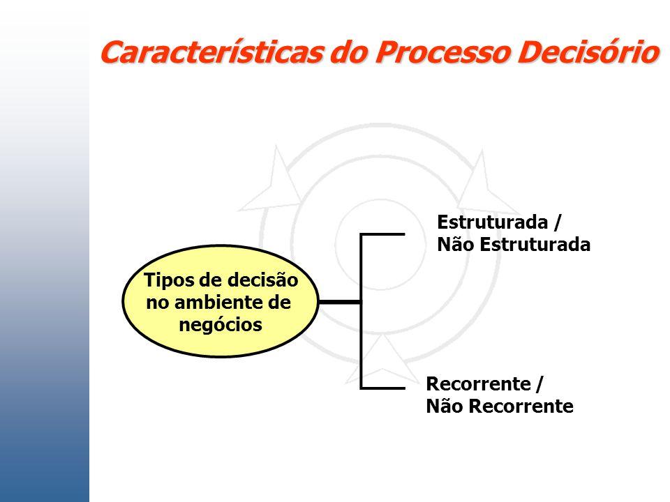 Características do Processo Decisório