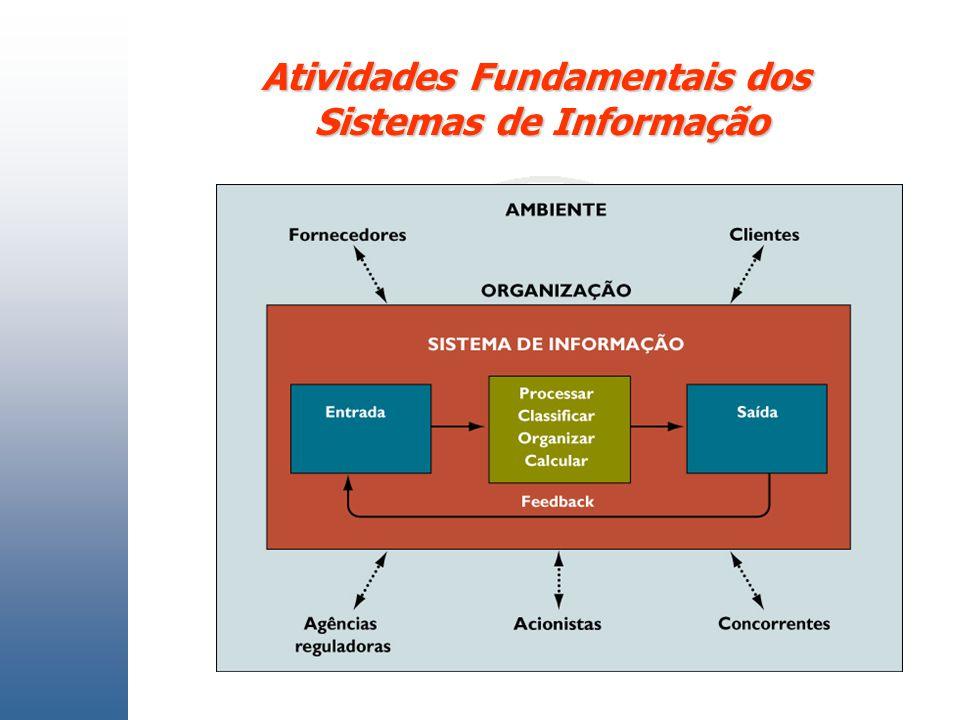 Atividades Fundamentais dos Sistemas de Informação