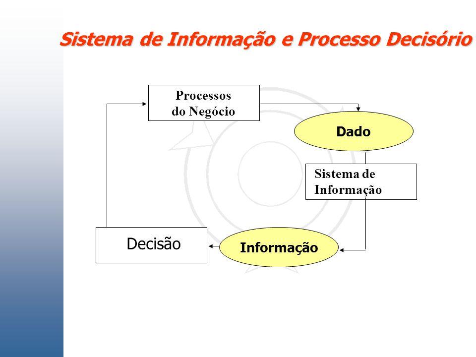 Sistema de Informação e Processo Decisório