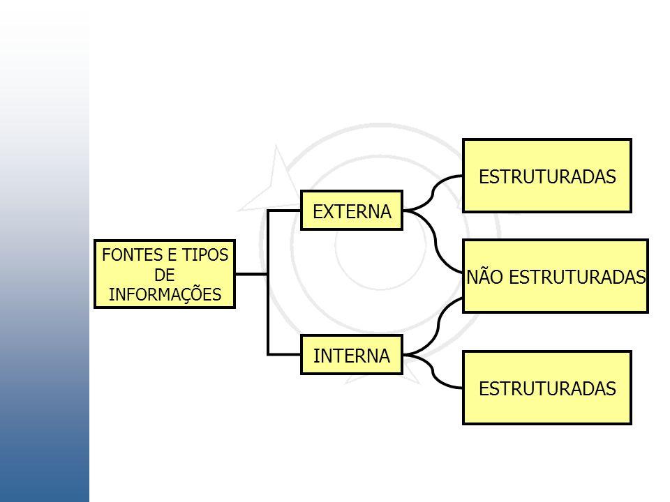 ESTRUTURADAS EXTERNA NÃO ESTRUTURADAS INTERNA ESTRUTURADAS