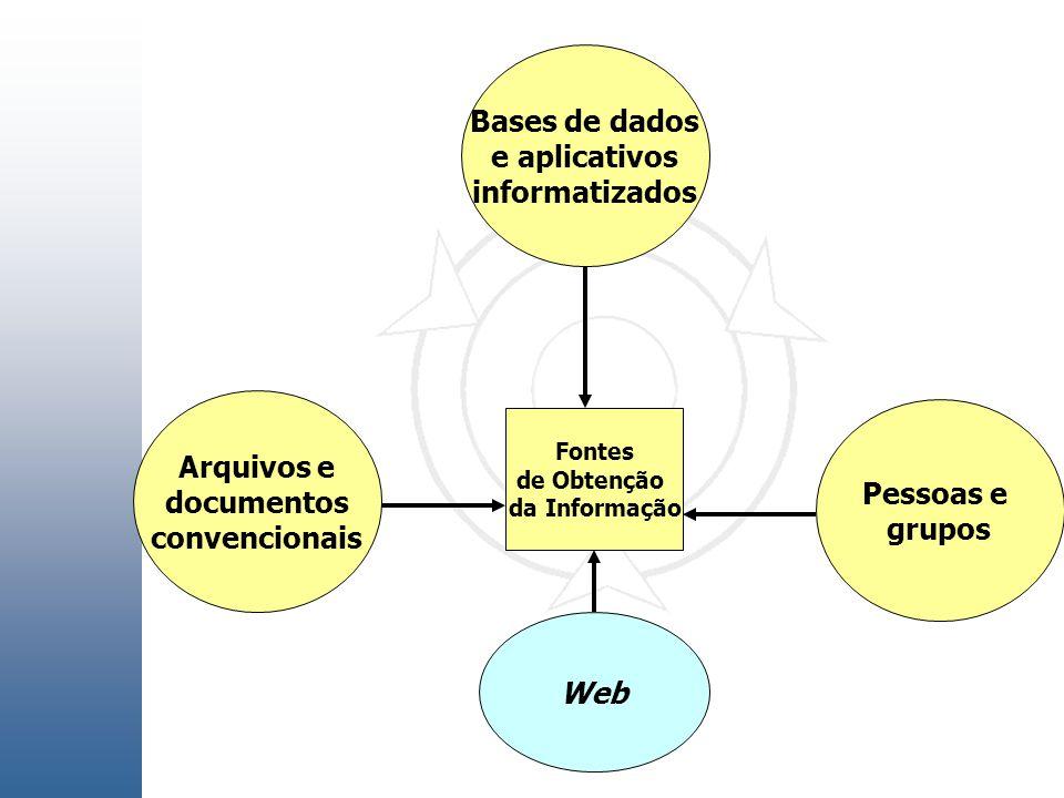 Bases de dados e aplicativos informatizados Arquivos e documentos