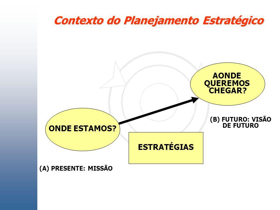 Contexto do Planejamento Estratégico