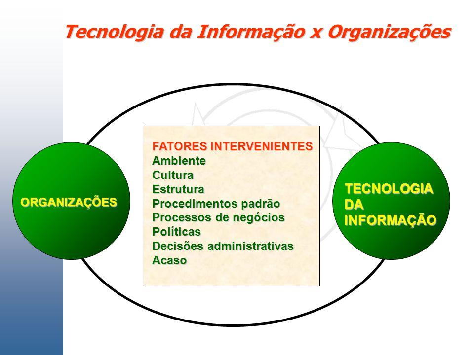 Tecnologia da Informação x Organizações