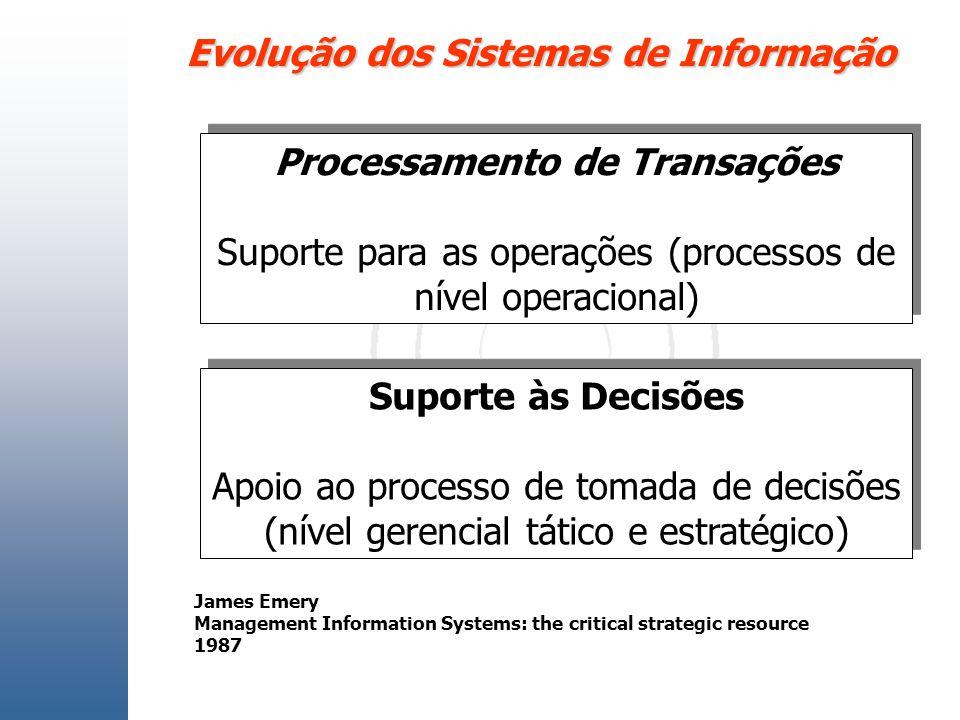 Evolução dos Sistemas de Informação Processamento de Transações