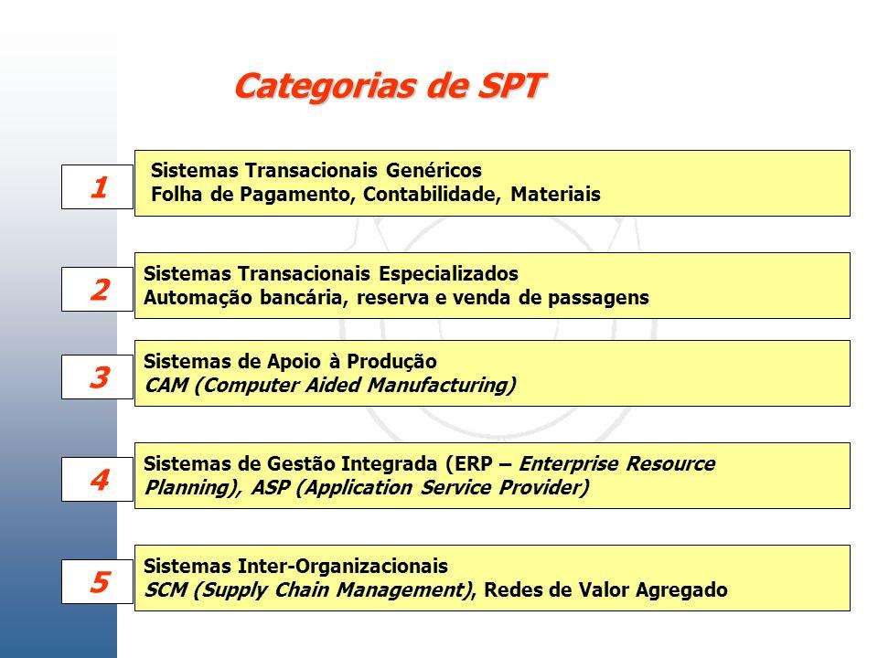 Categorias de SPT 1 2 3 4 5 Sistemas Transacionais Genéricos