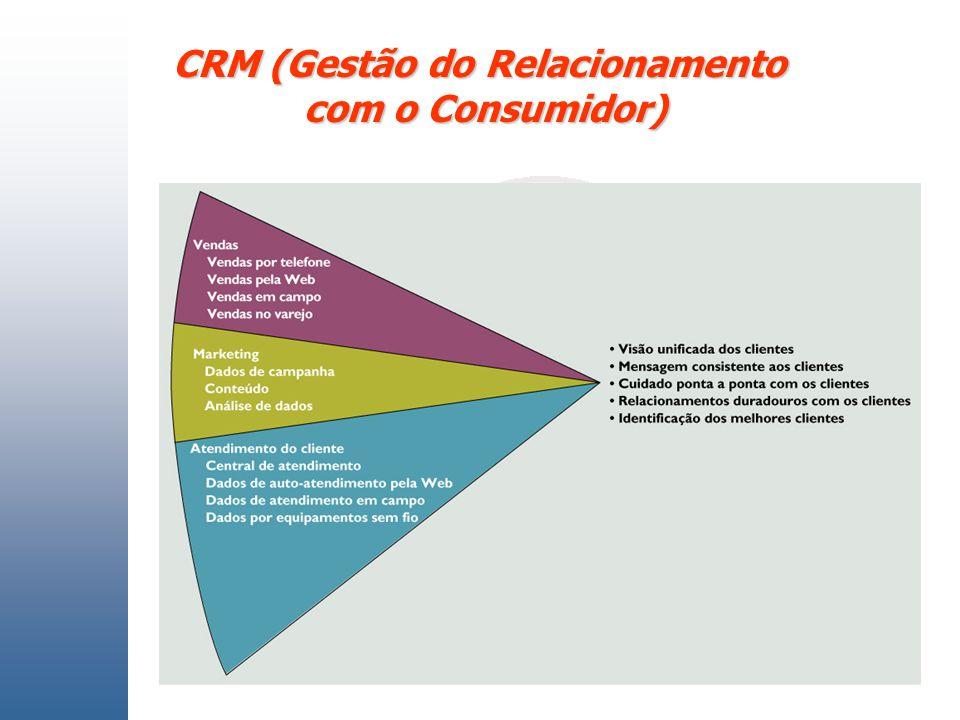 CRM (Gestão do Relacionamento