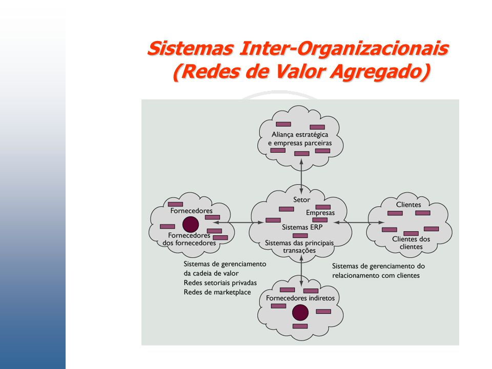 Sistemas Inter-Organizacionais (Redes de Valor Agregado)
